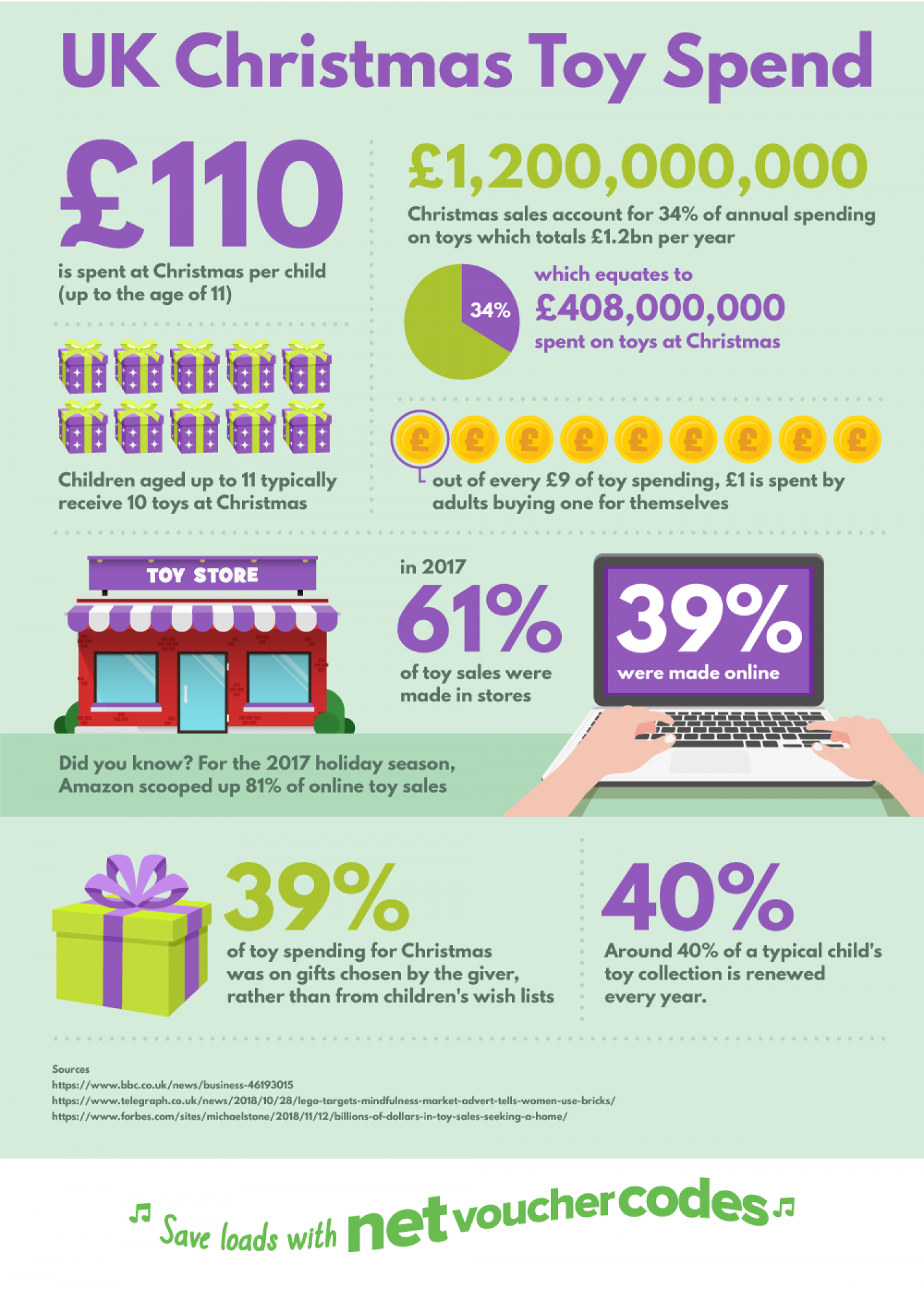 UK Christmas Toy Spend Infographic