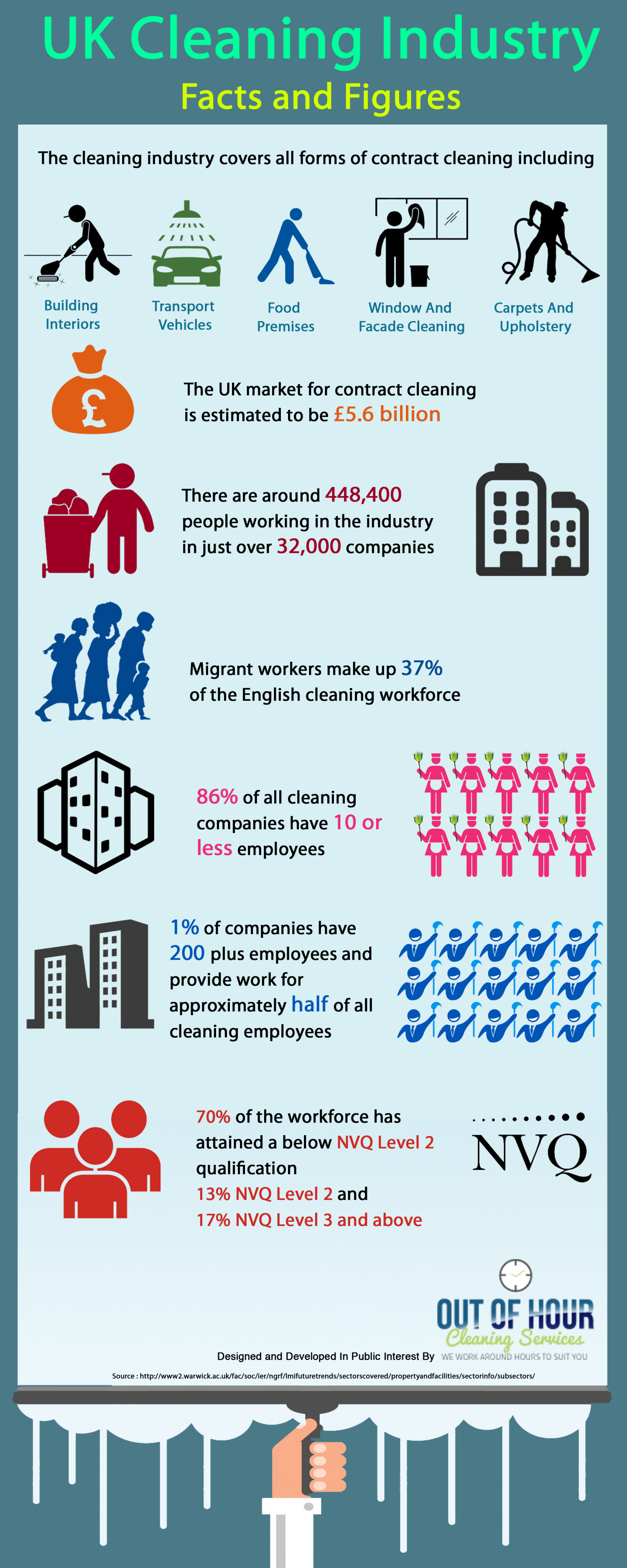 UK cleaning  industry facts and figures Infographic