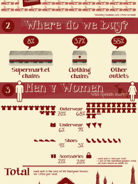 UK Clothing Spend: An Overview Plus Men v Women Infographic