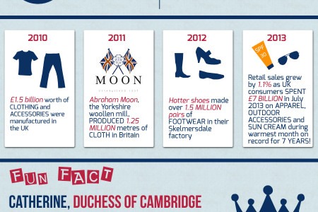 UK Consumers: United By Fashion!... Infographic
