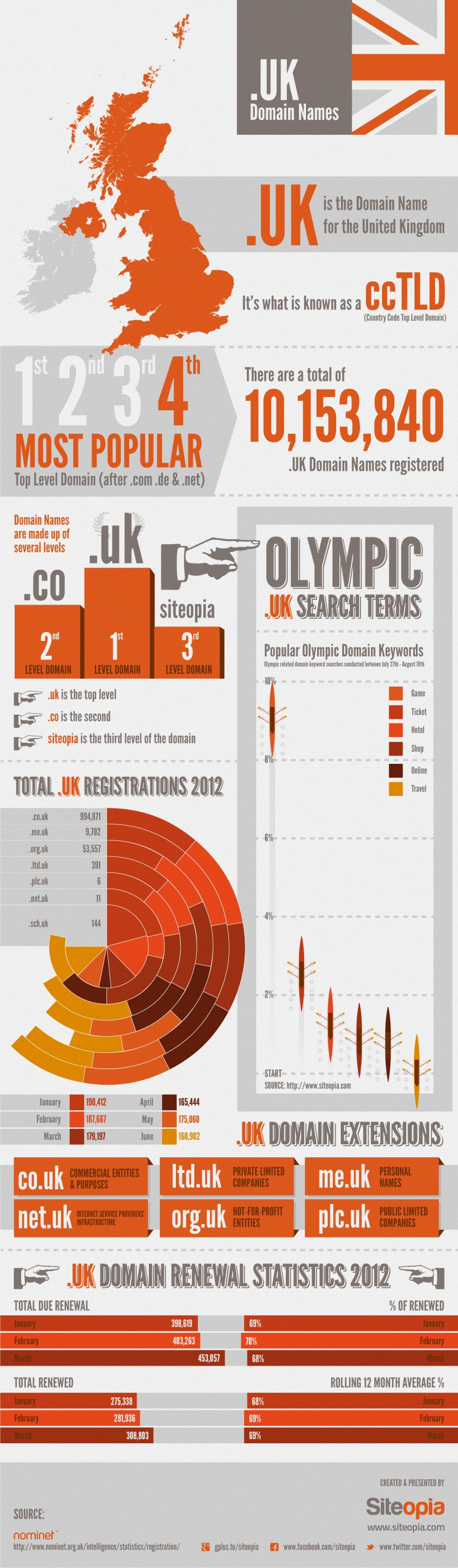 UK Domain Names and Olympics Search Terms Infographic