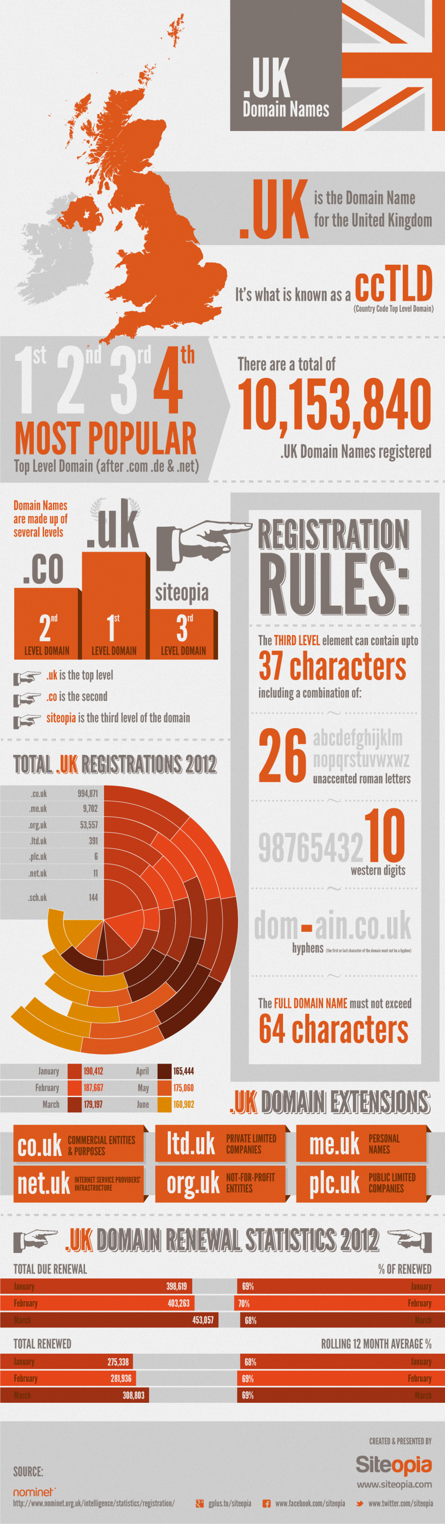 .UK Domain Names Infographic
