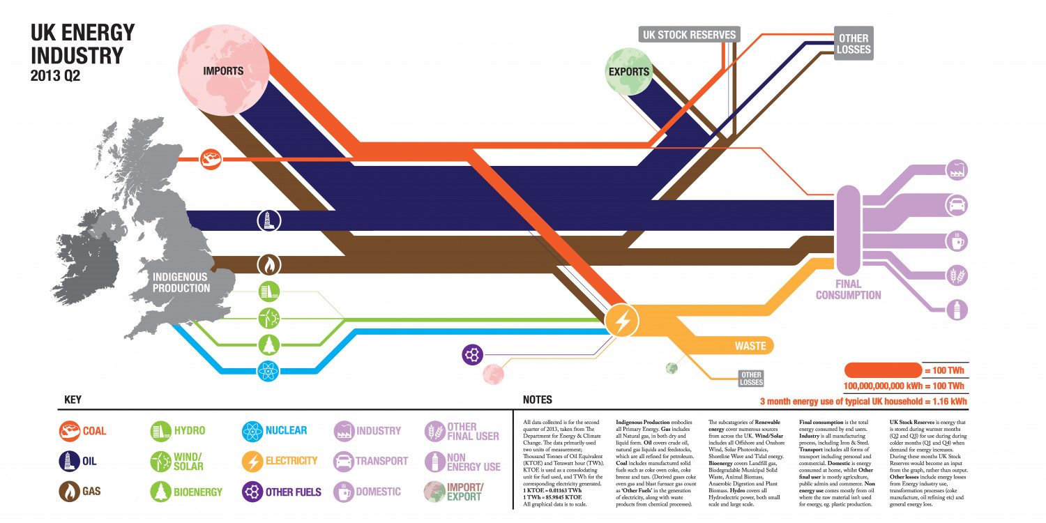 UK Energy Industry Infographic