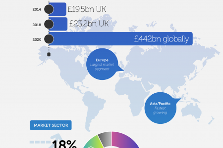 UK Facilities management sector: i-FM survey results (part 1) Infographic