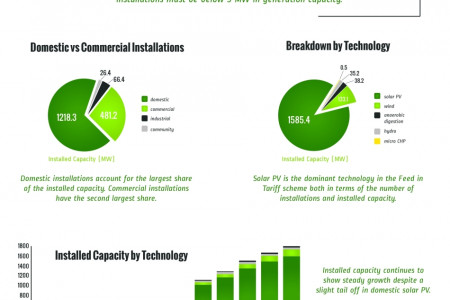 UK Feed in Tariff Infographic