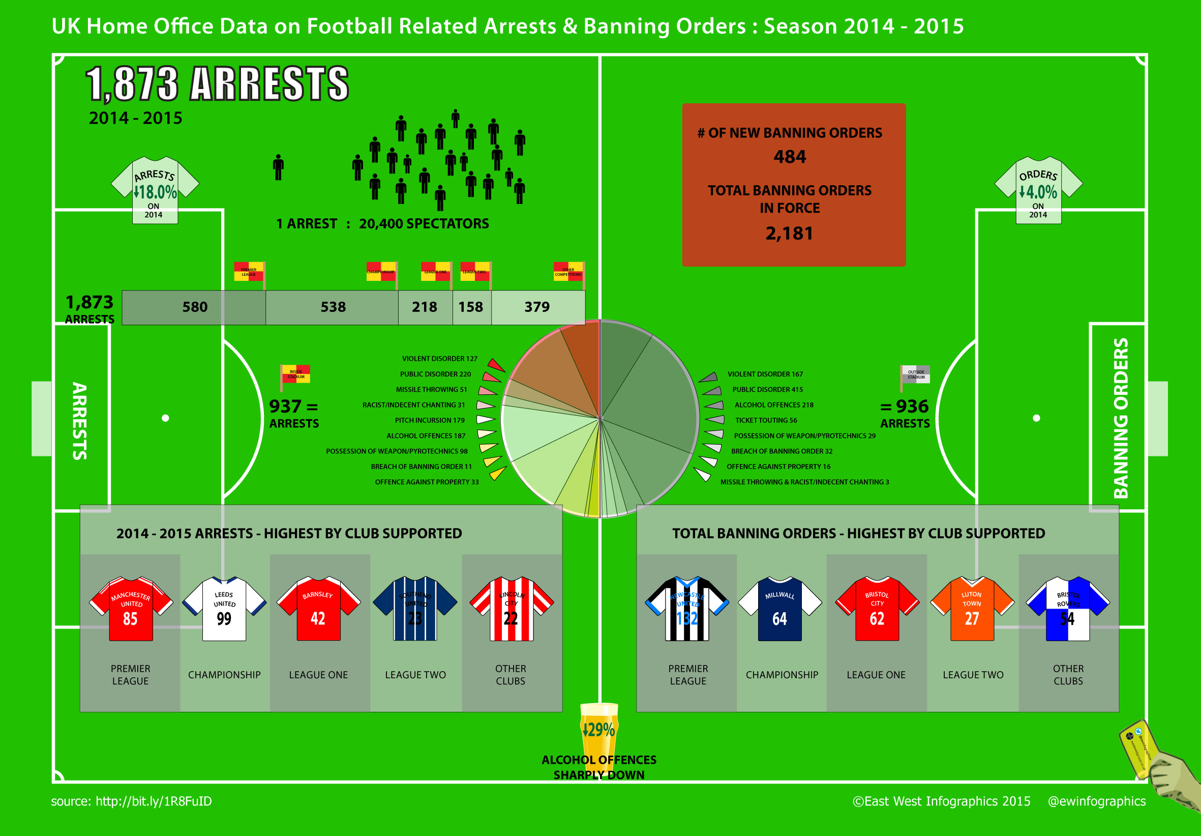 Sports Infographics Visual