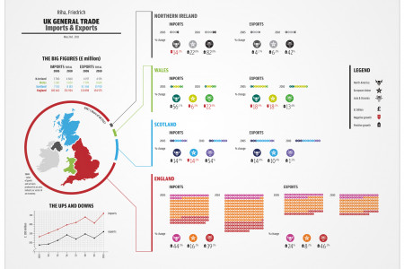 UK General Trade 2010 Infographic