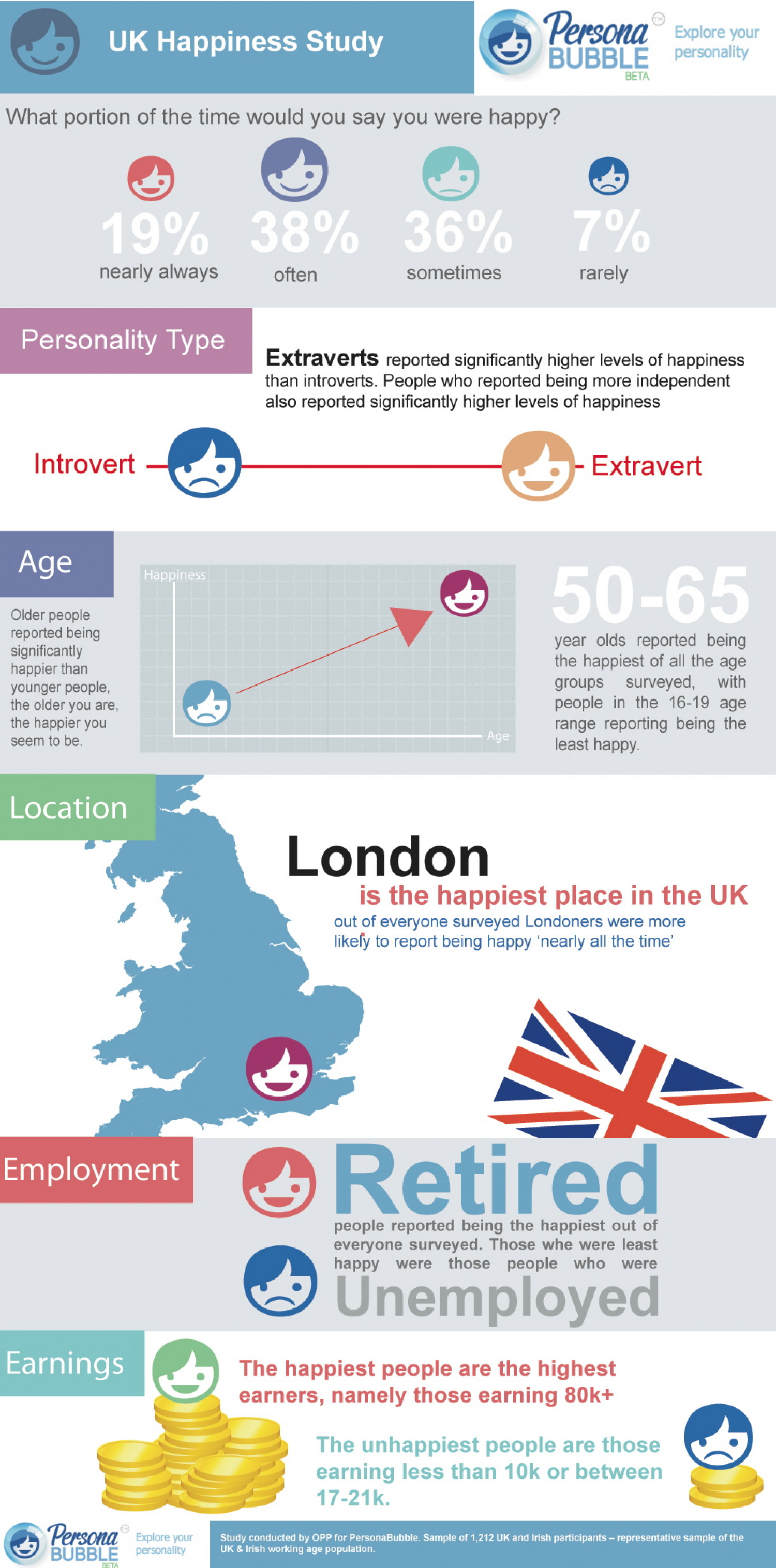 UK Happiness study Infographic
