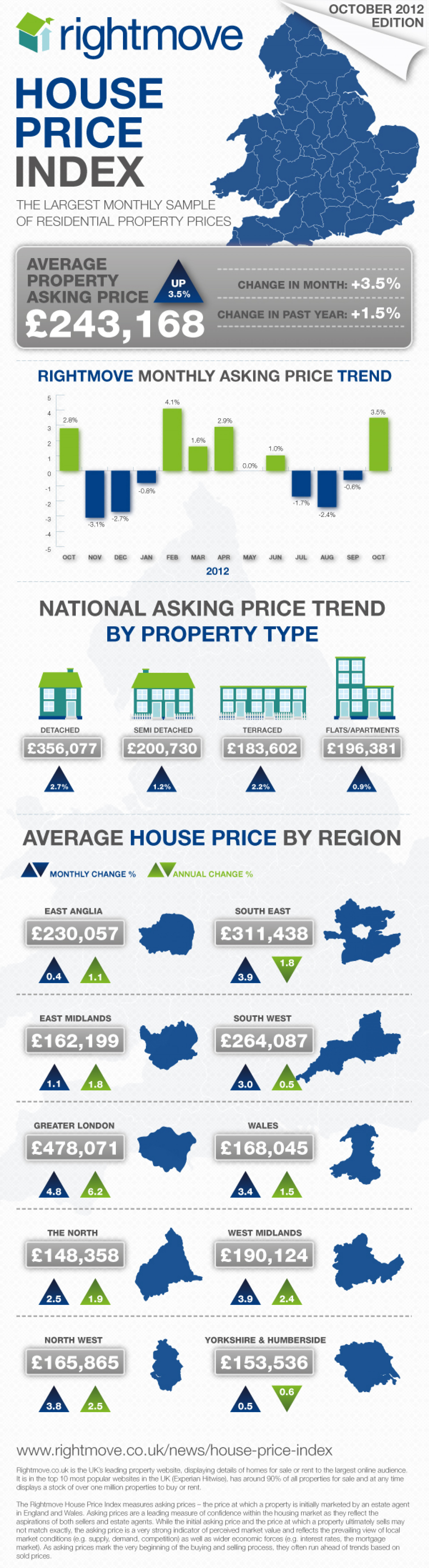 UK House price index: October 2012 Infographic