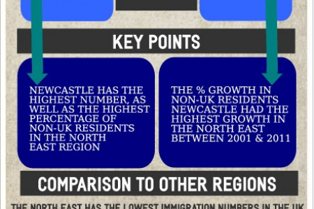 UK Immigration Statistics - North East Infographic