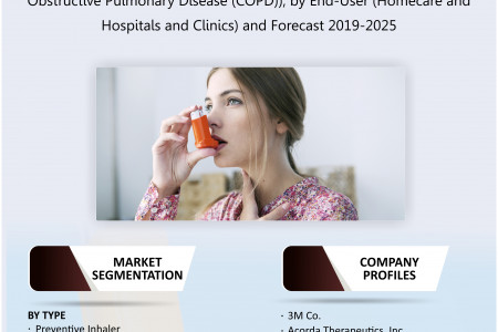 UK Metered Dose Inhaler Market Size, Share, Trends, Analysis and Forecast 2019-2025 Infographic