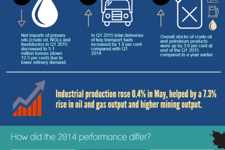 UK Oil Products: The Rise and Fall Infographic