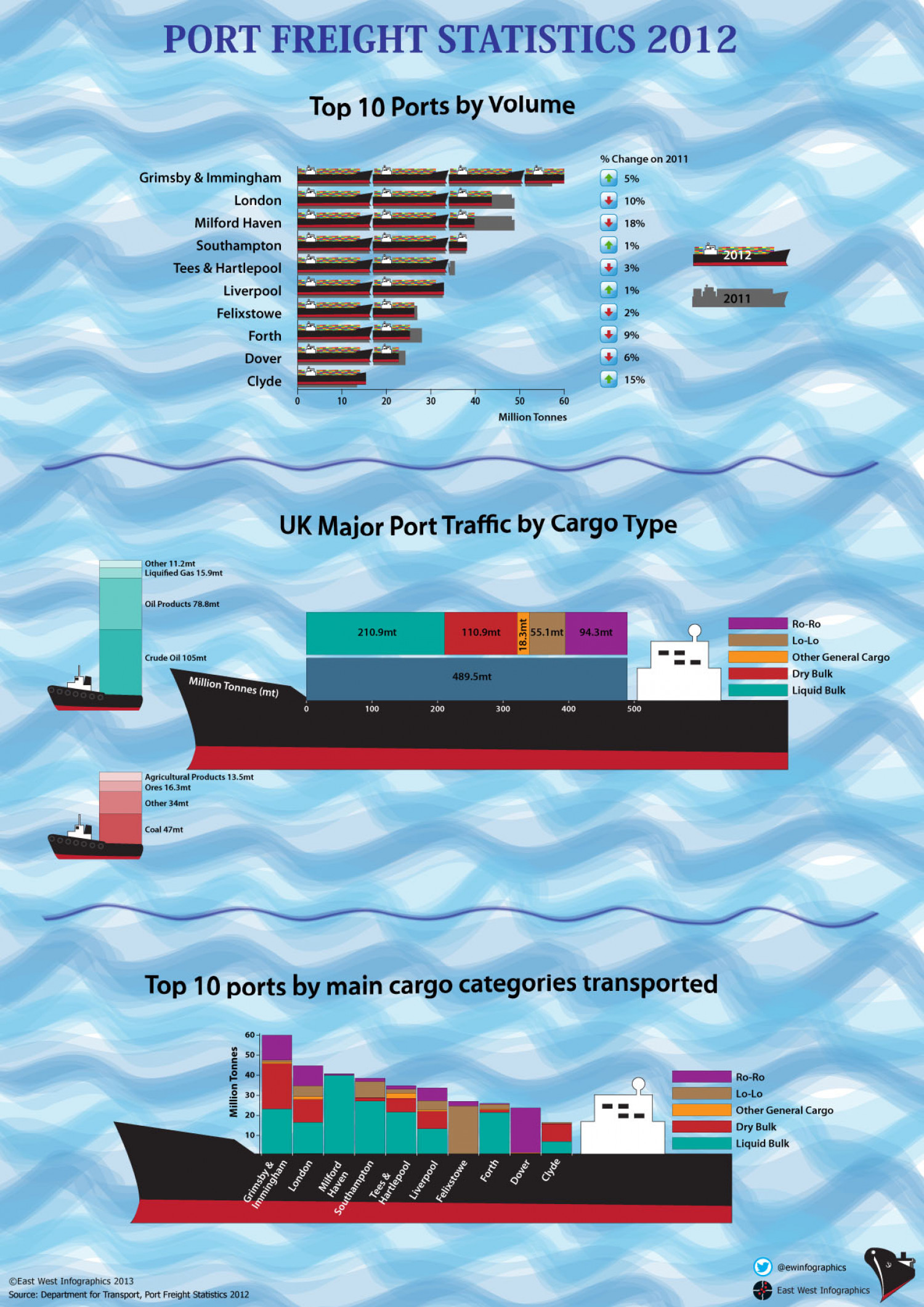 UK Port Freight Statistics 2012 Infographic