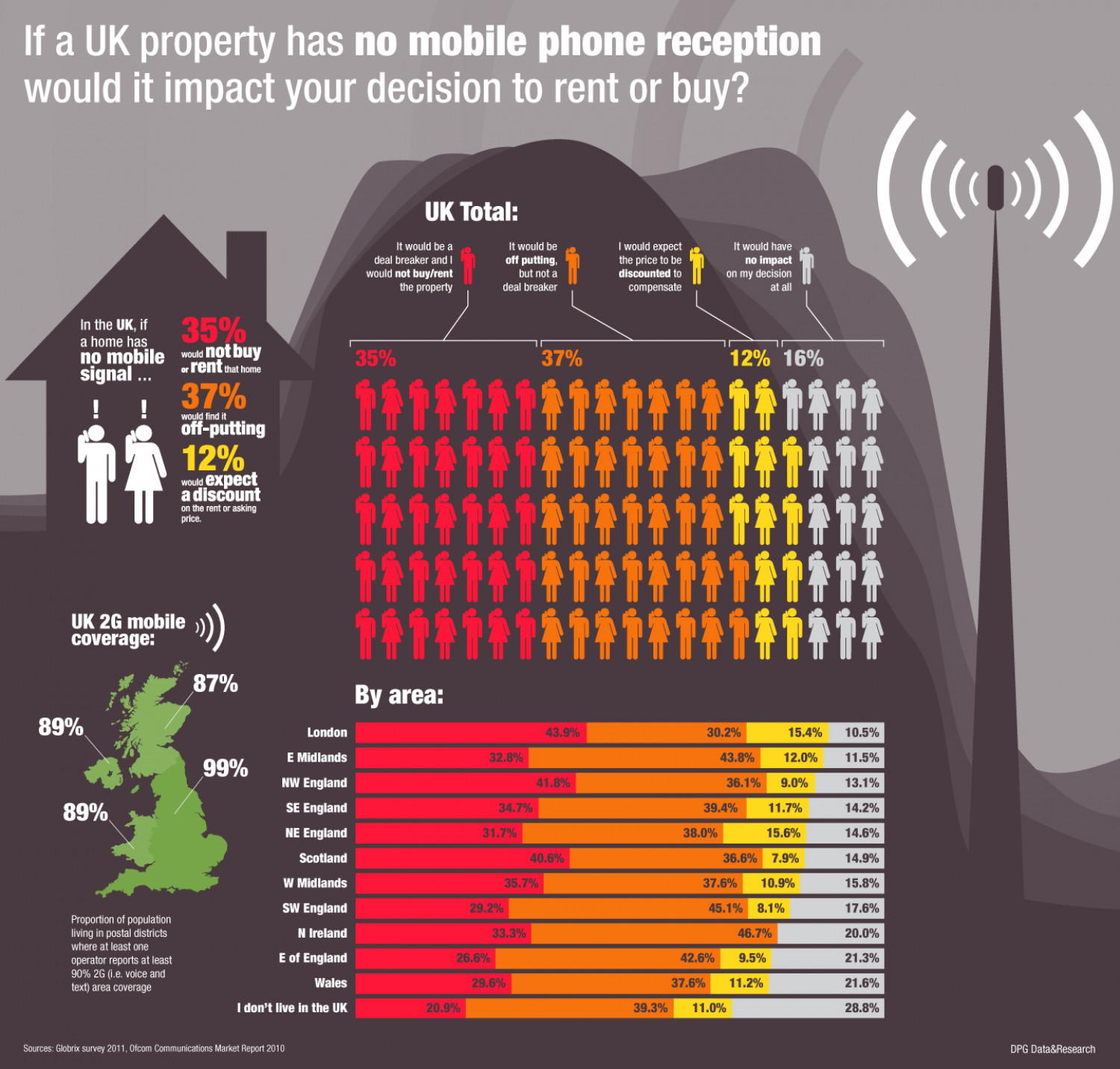 UK Property Mobile Reception Infographic