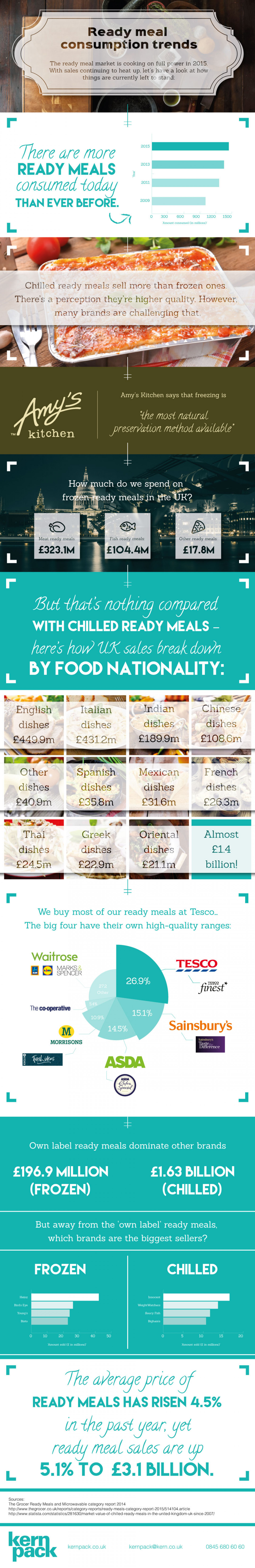 UK Ready Meal Consumption Trends Infographic