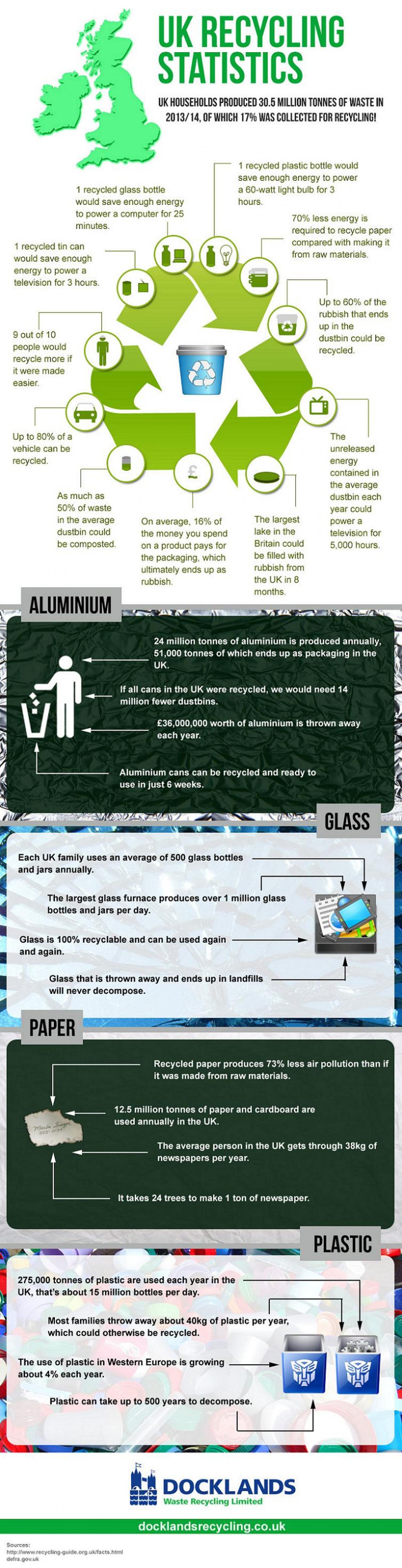 UK Recycling Statistics Infographic