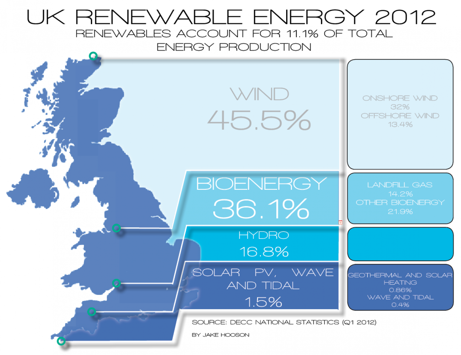 UK Renewable Energy 2012 Infographic