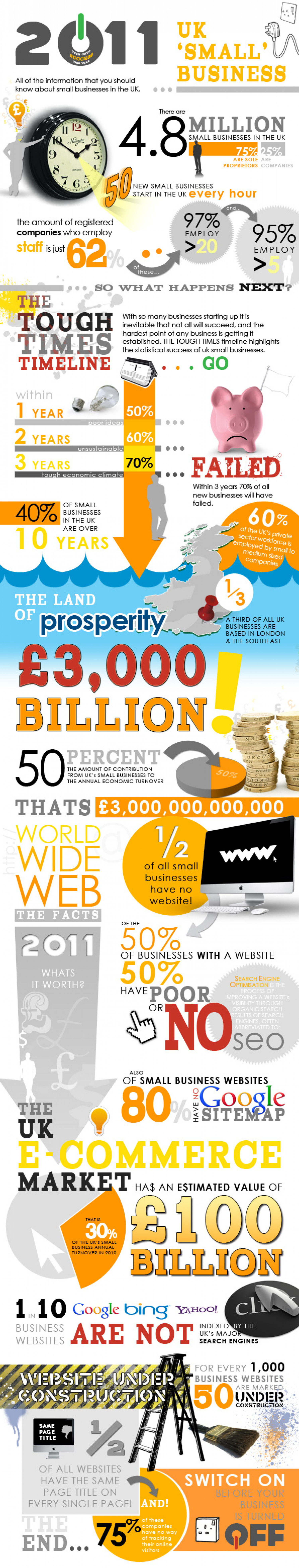 UK Small Business in 2011 Infographic