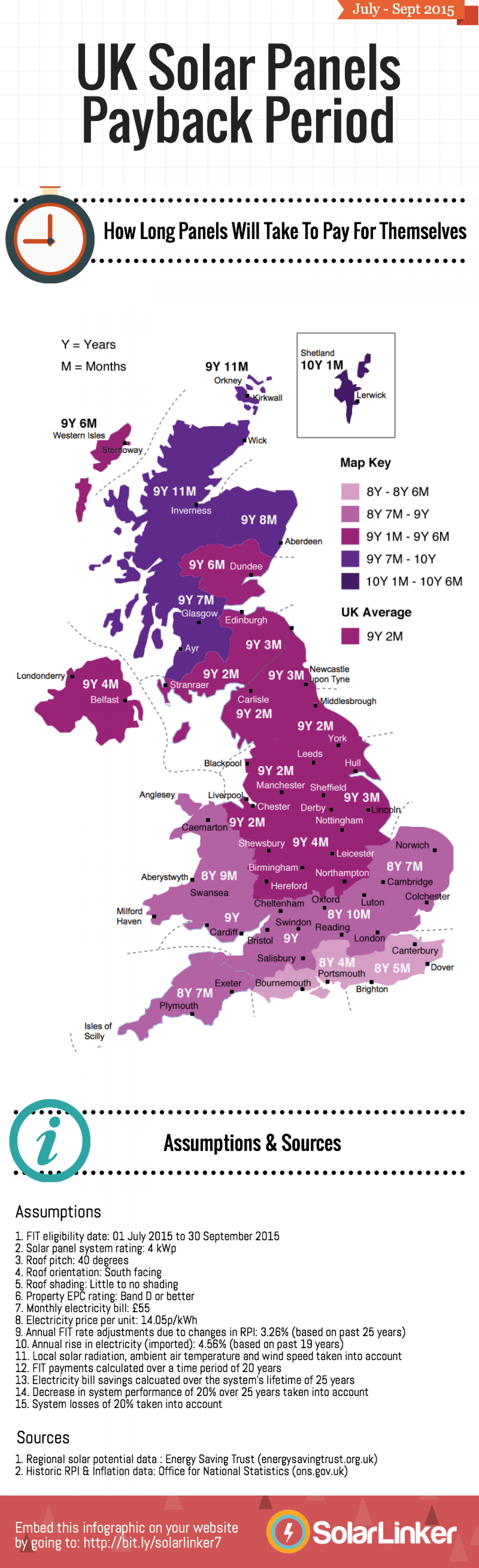 UK Solar PV Payback Period by Region Infographic