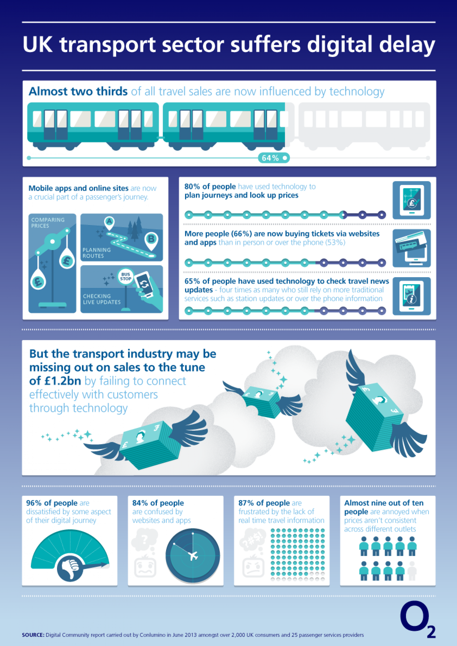 UK Transport Sector Suffers Digital Delay Infographic