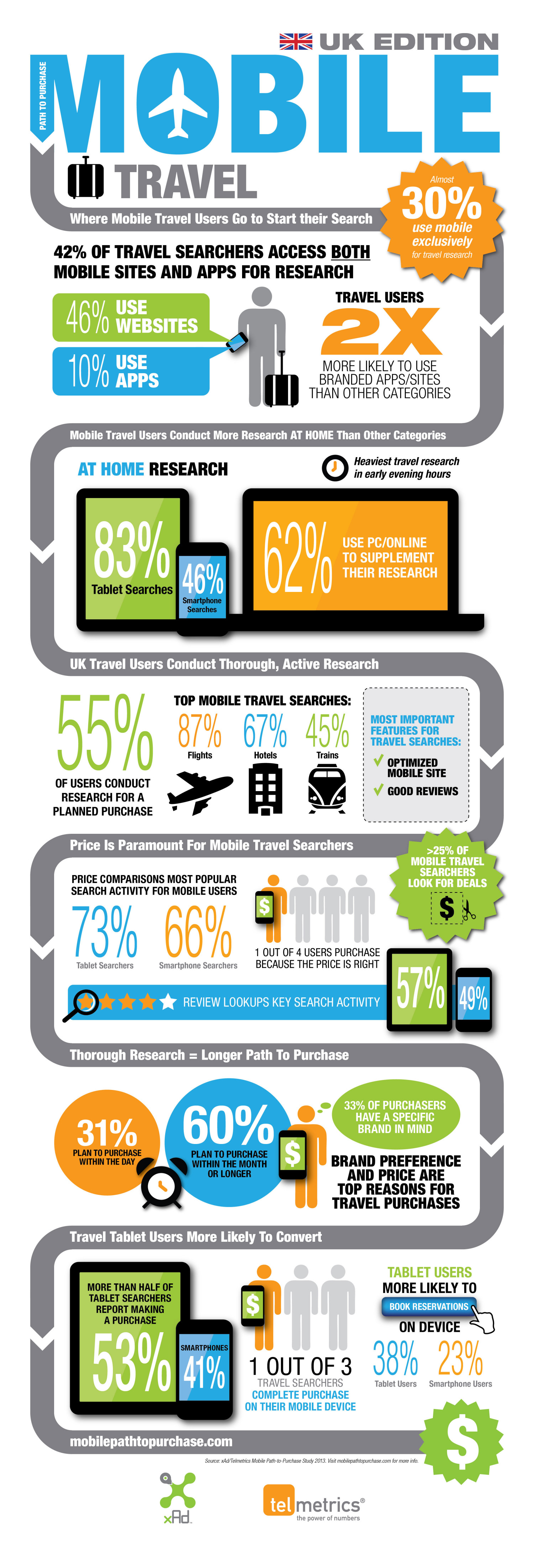 UK travel - mobile path-to-purchase study Infographic