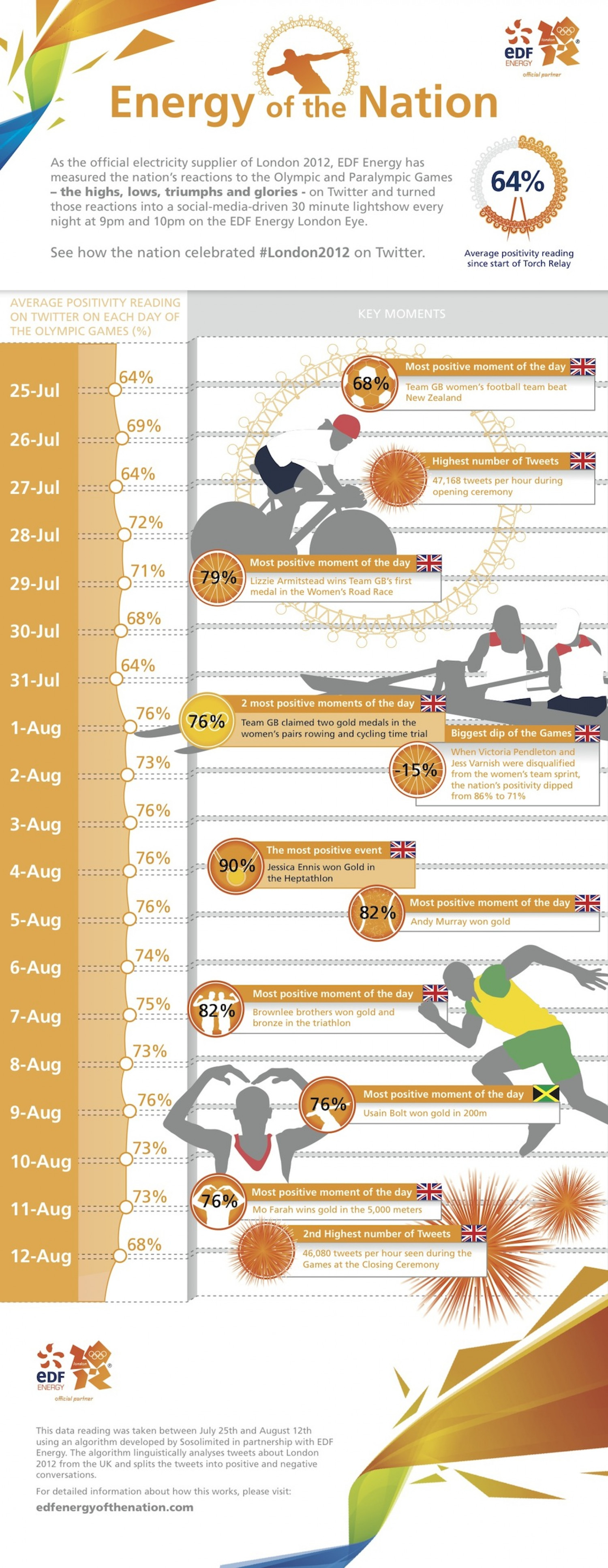U.K. Twitter Users' Favourite Olympic Moments Infographic