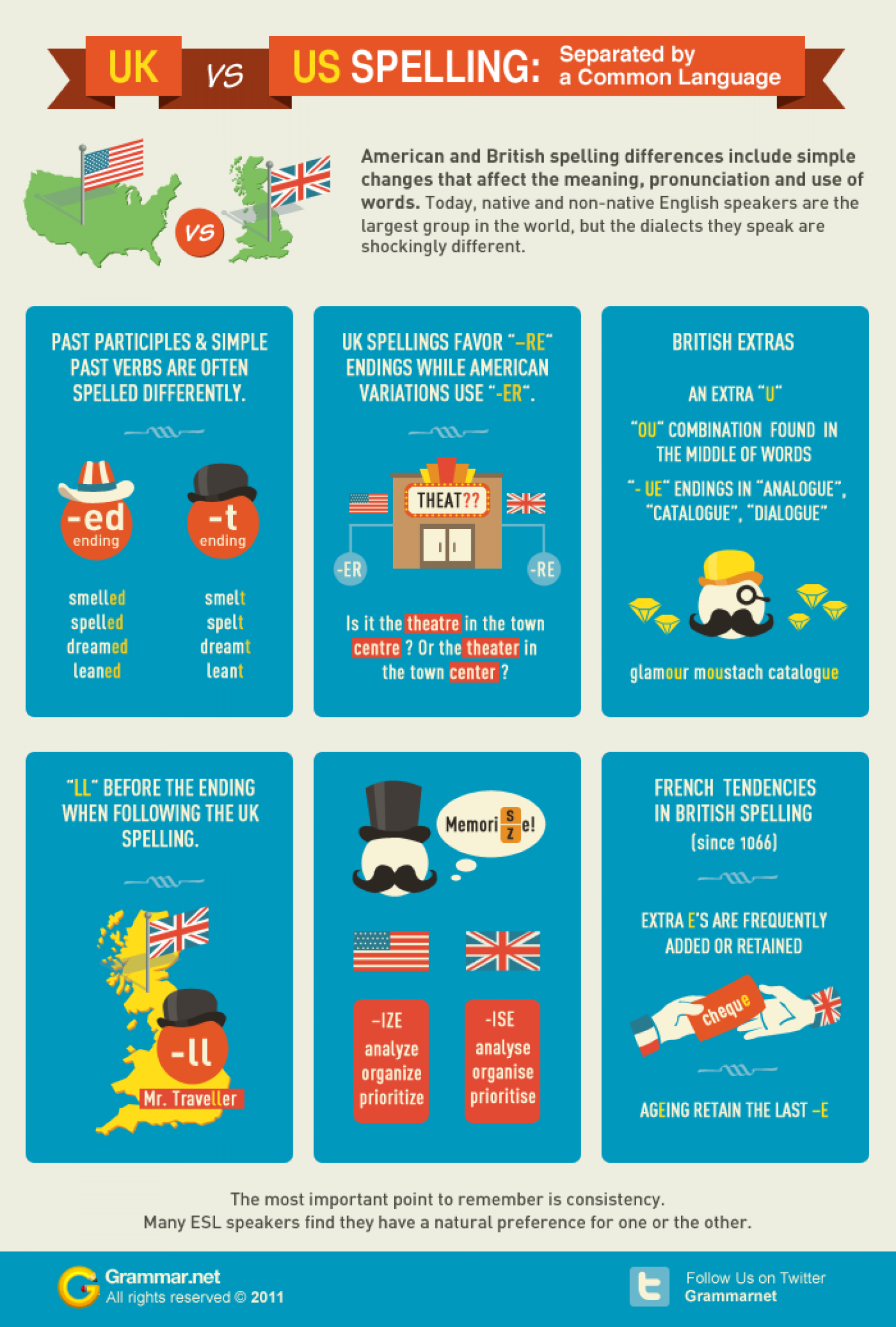 UK vs US spelling: Separated by a Common Language Infographic