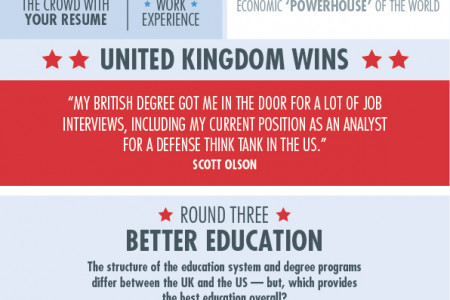 UK vs USA: Battle Of The Grad School Destinations Infographic Infographic