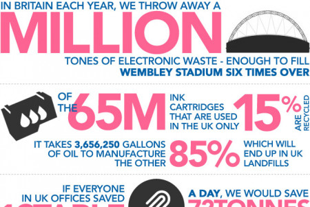 UK Waste Infographic Infographic