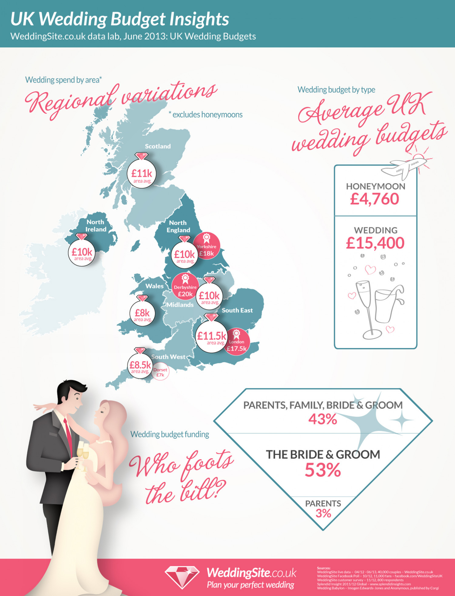 UK Wedding Budget Insights Infographic