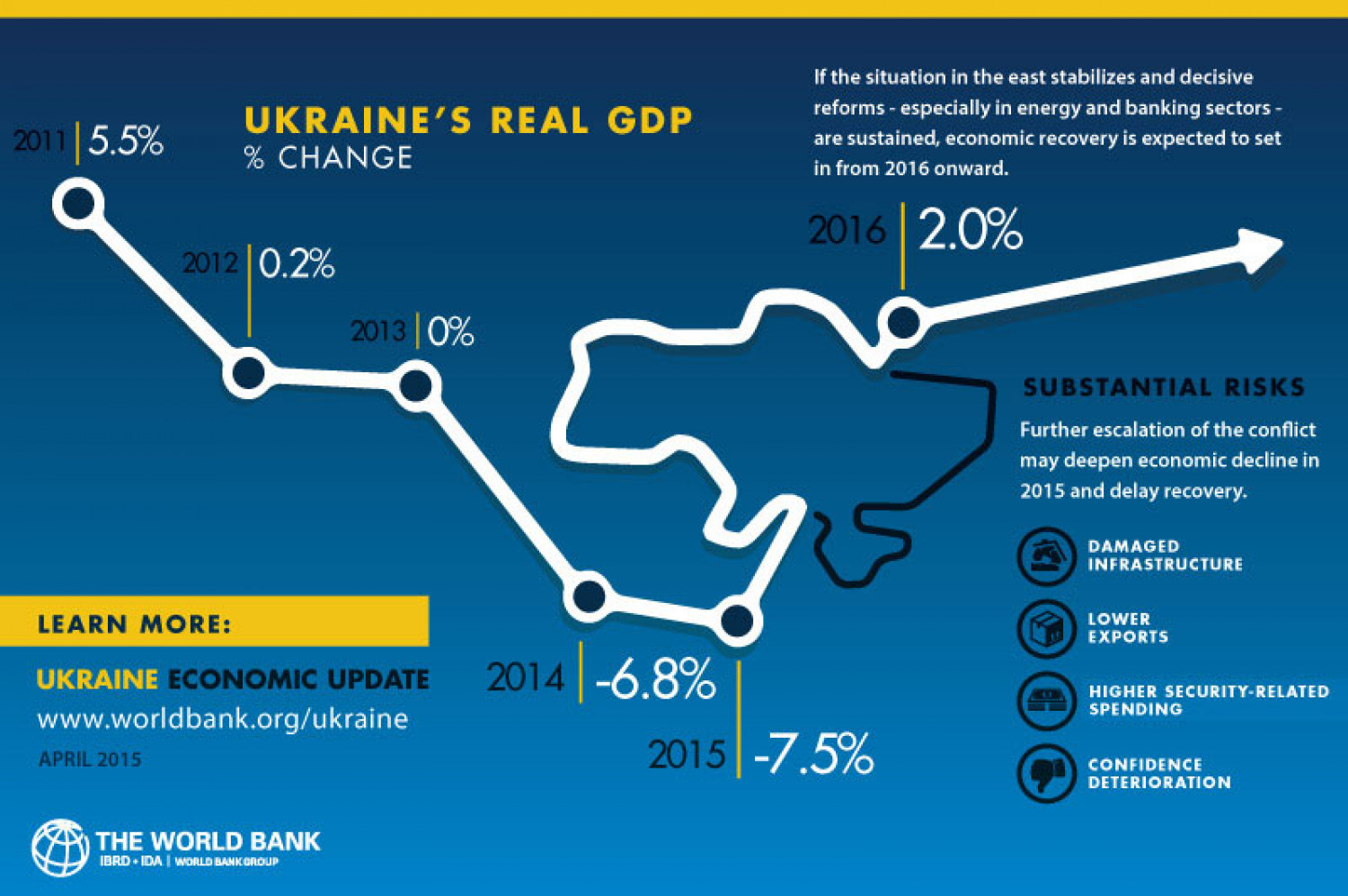 Ukraine Economic Update Infographic