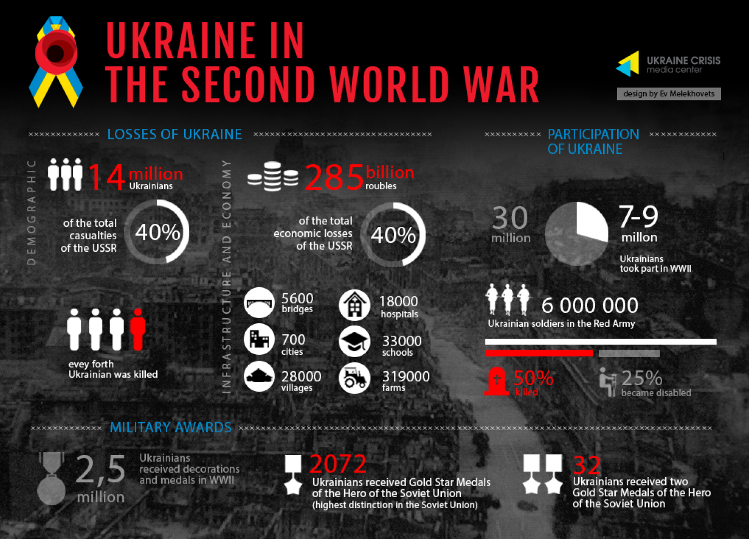Ukraine in the Second World War Infographic