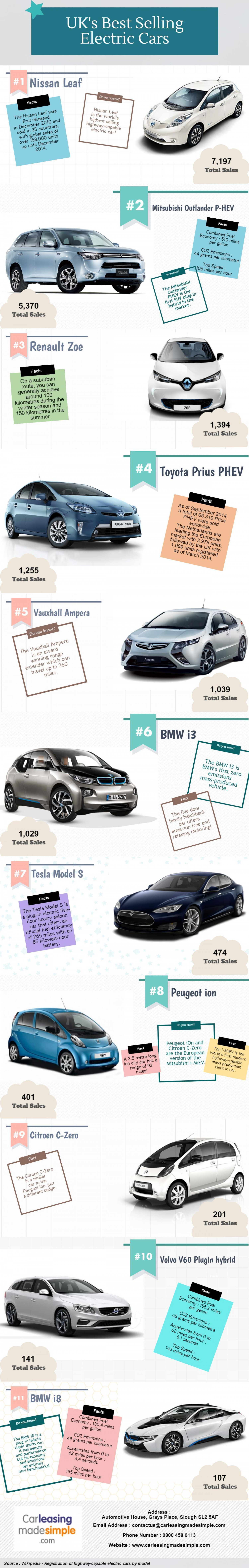 UK's Best Selling Electric Cars Infographic