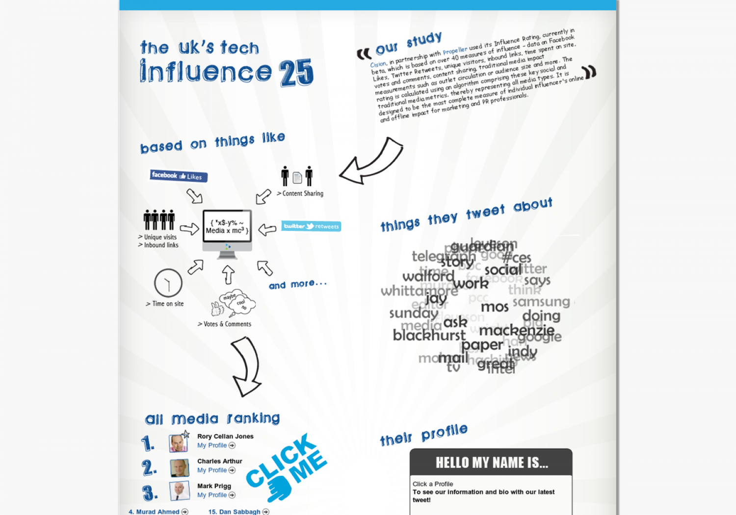 UK's Tech Influence 25 Infographic