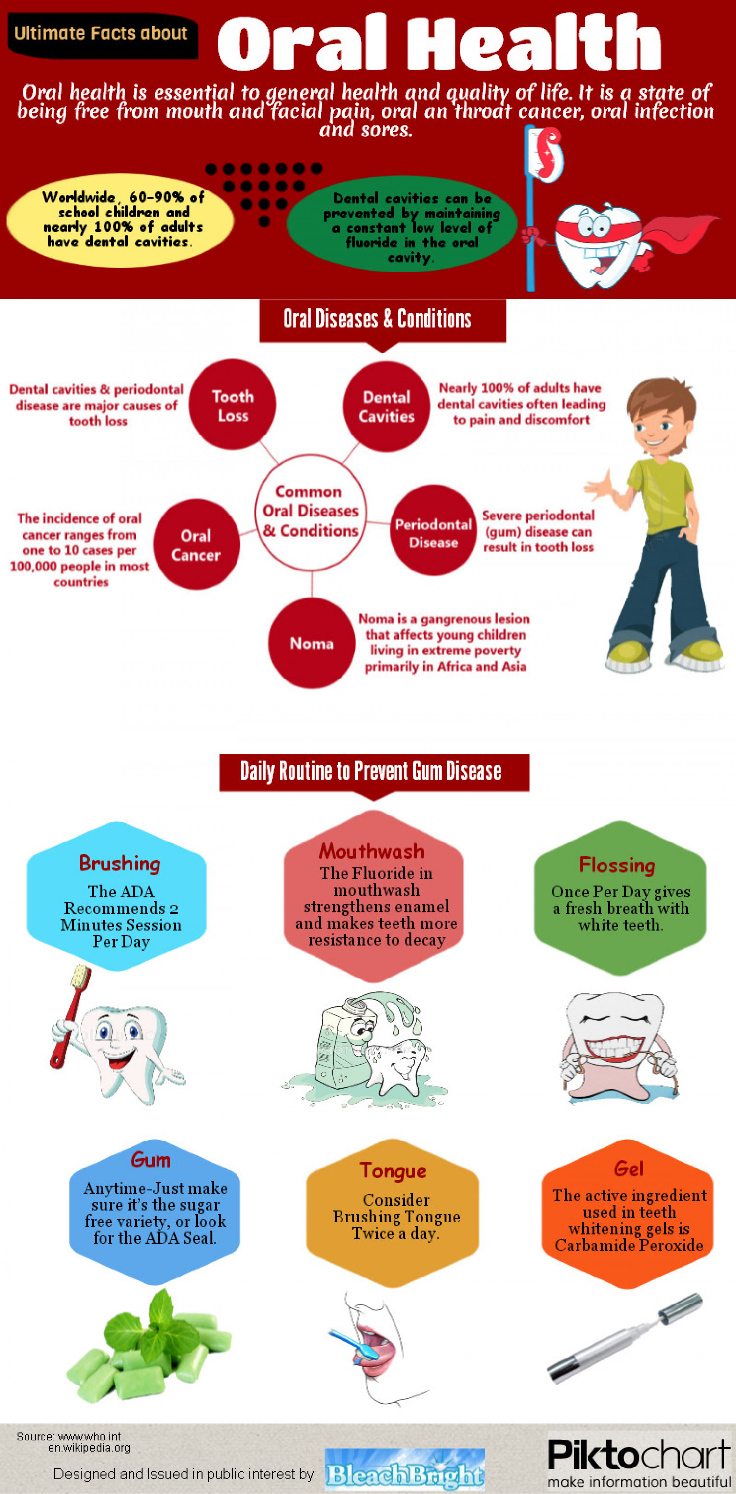 Ultimate Facts About Oral Health Infographic