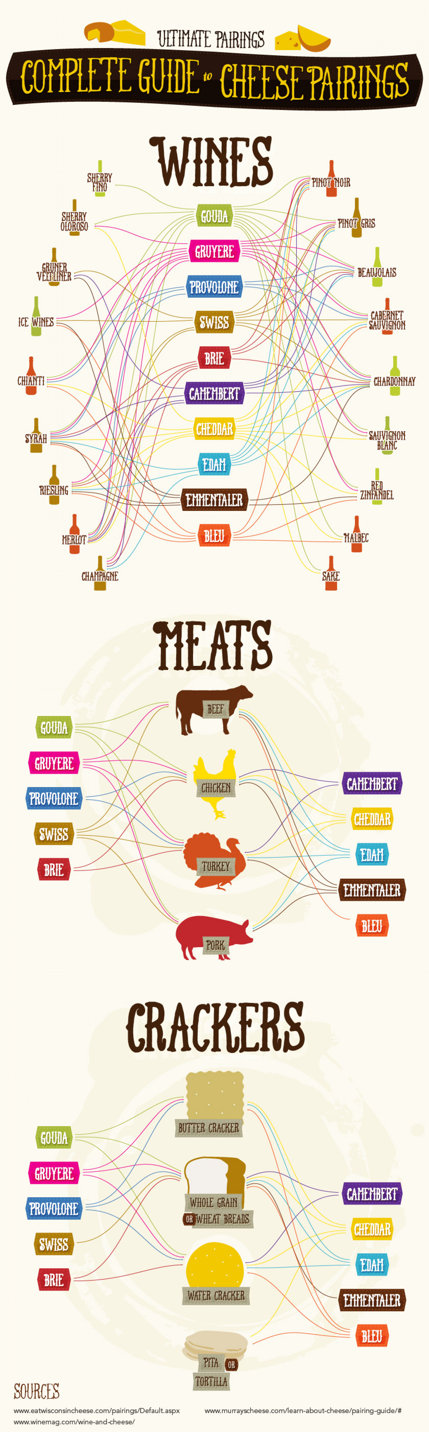 Ultimate Guide to Cheese Pairing Infographic