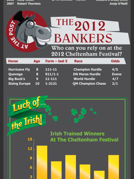 Ultimate Guide To Cheltenham 2012 Infographic