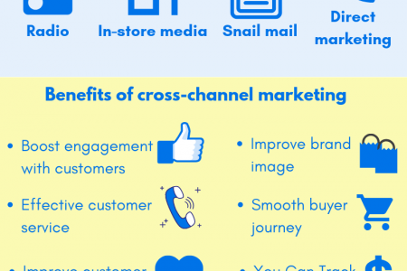 Ultimate Guide To Cross Channel Marketing Infographic