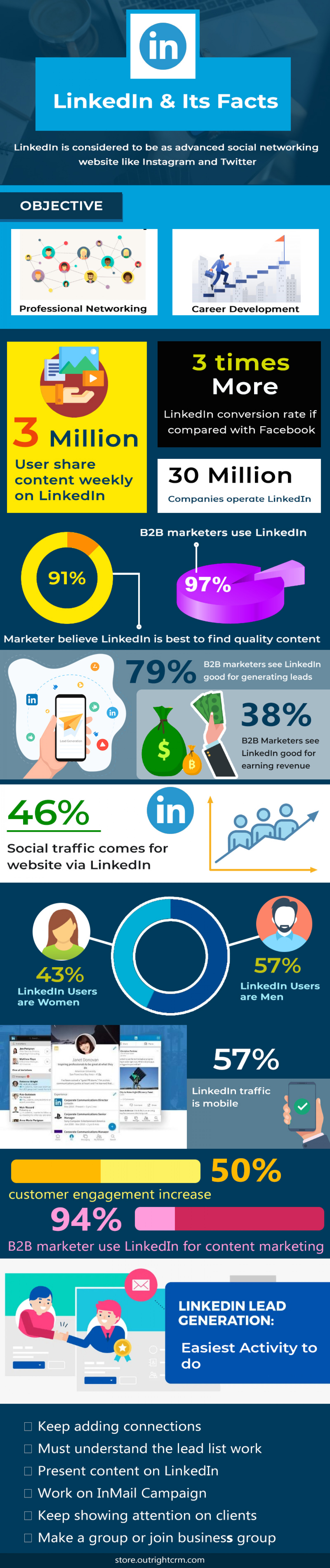 Ultimate Guide to LinkedIn Lead Generation for B2B Solution Infographic