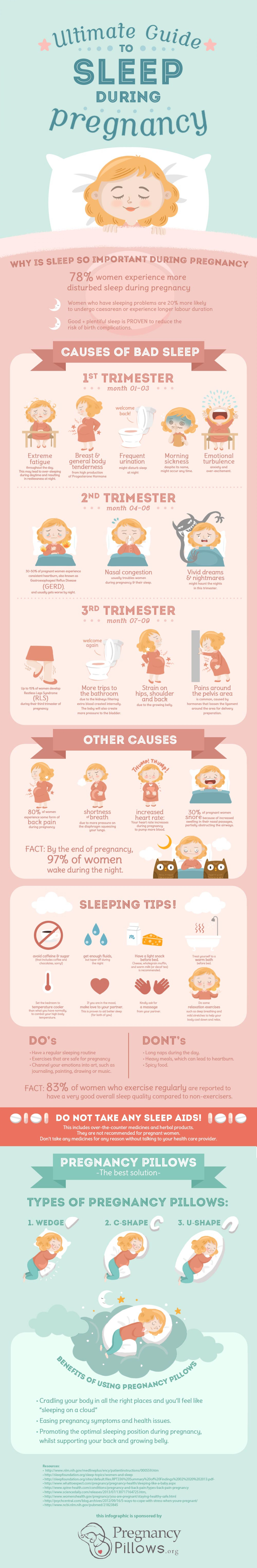 Ultimate Guide To Sleep During Pregnancy Visual Ly