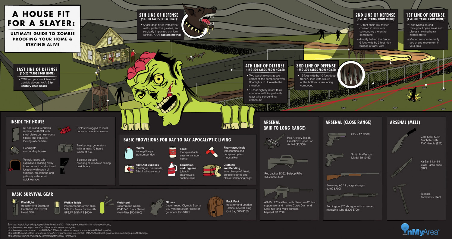 ultimate guide zombie proofing your home and staying alive Infographic