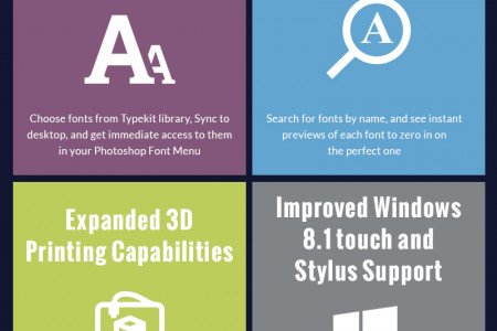 Ultimate New Features of Photoshop CC Infographic