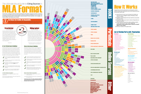 Ultimate Visual Guide to Citing Sources in MLA Format Infographic