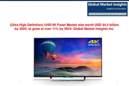 Ultra High Definition 4K Panel Market size worth USD 44.4 billion by 2024 Infographic