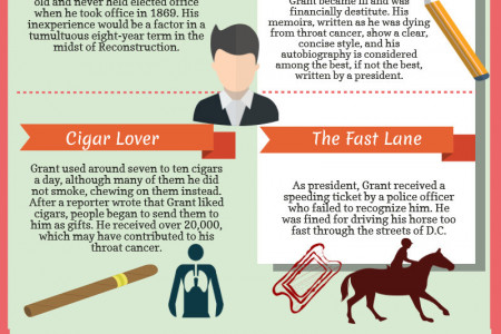 Ulysses S. Grant, 18th President of the United States (1869-1877) Infographic