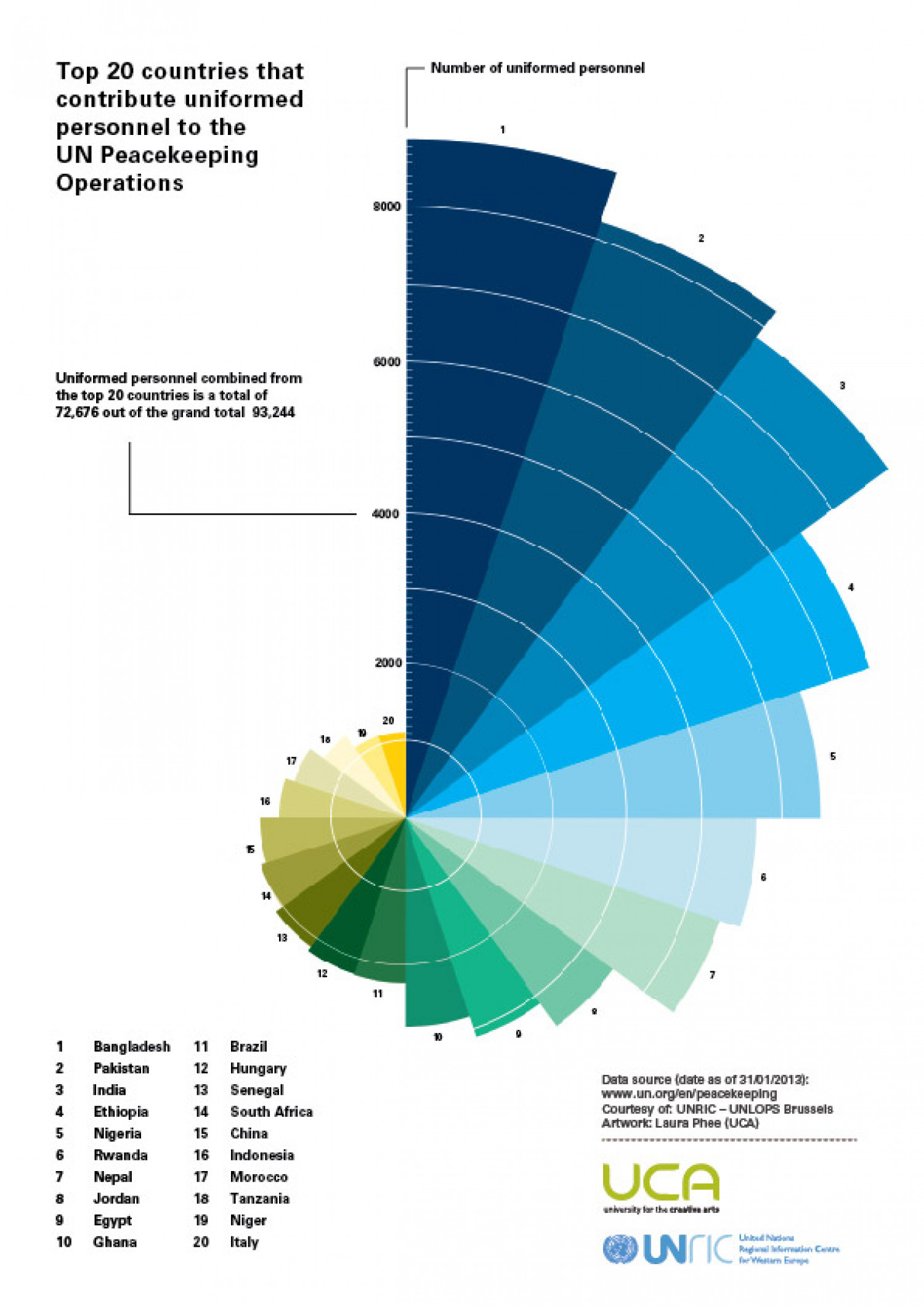 UN Peacekeepers Day 2013 Infographics - Peacekeeping Operations contribution Infographic