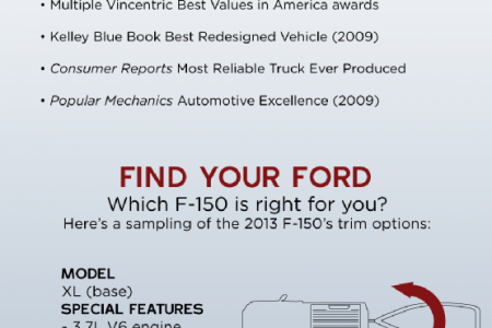 Unbeatable Toughness: Behind Ford's Famous F-150  Infographic