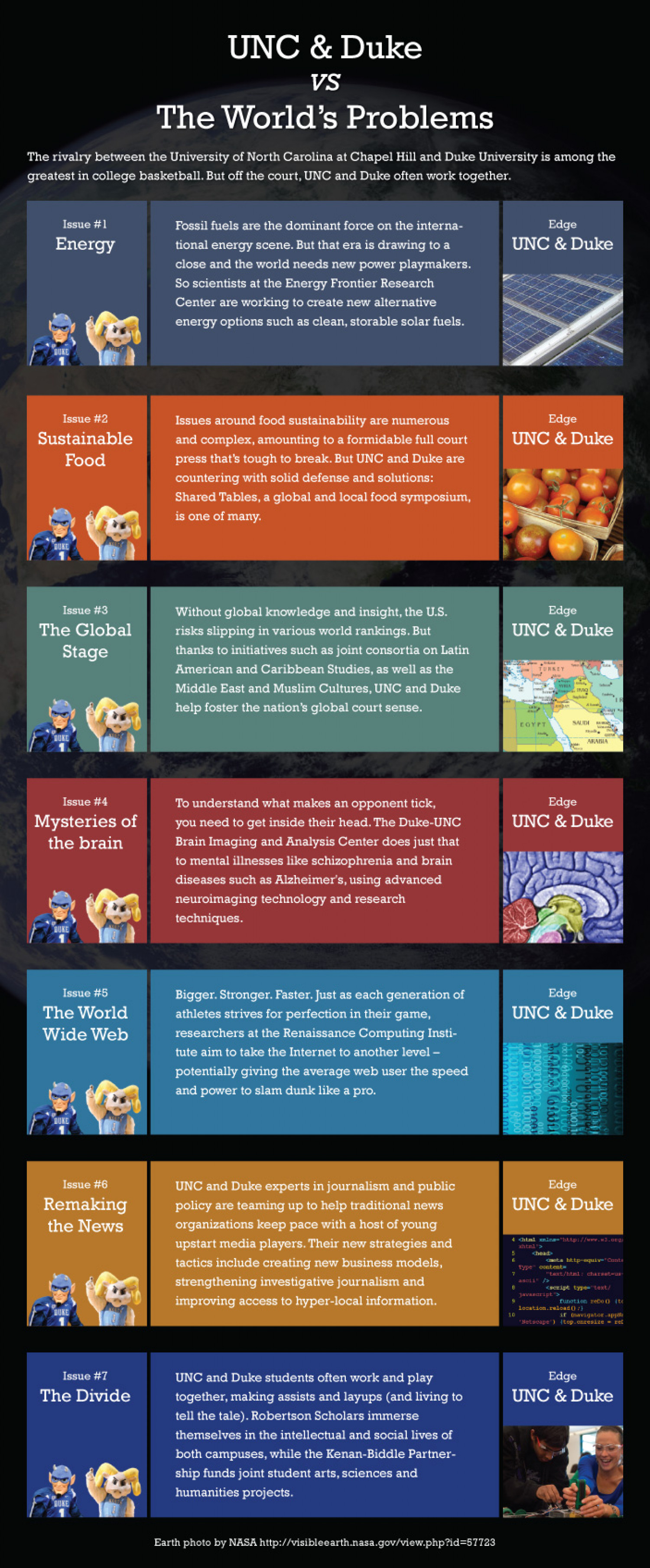 UNC & Duke vs The World's Problems Infographic