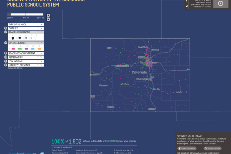 Uncover trends in the Colorado Public School Systems Infographic