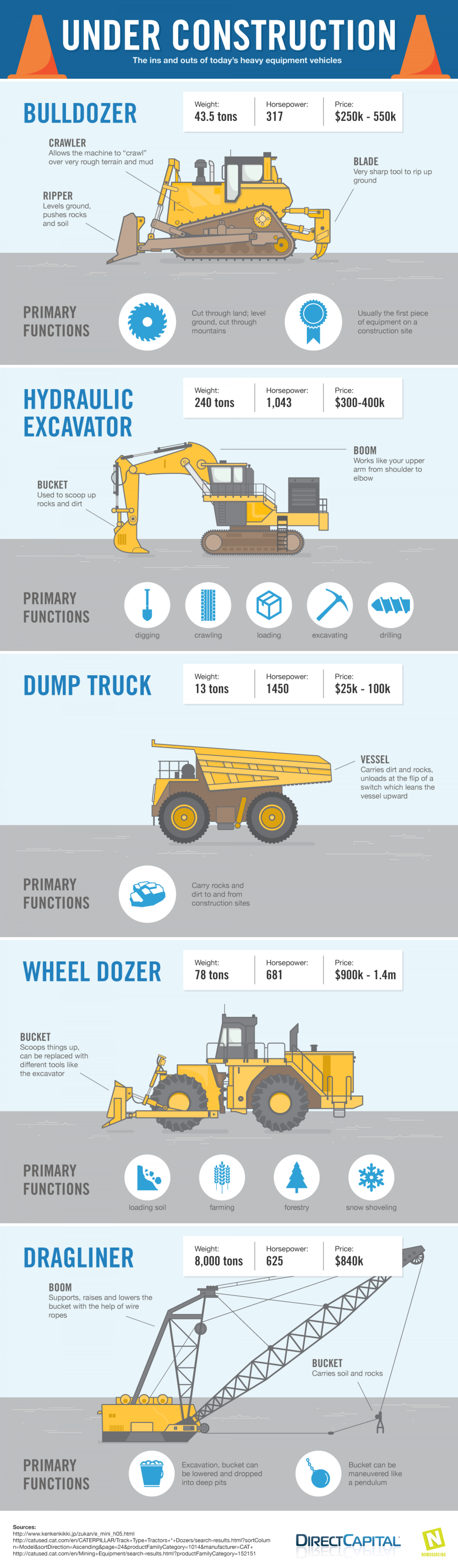 Under Construction Infographic